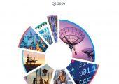 杏鑫代理注册富而德:2020年第二季度全球并购市场观点透视
