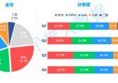 杏鑫总代个推大数据:2019年度安卓智能手机报告