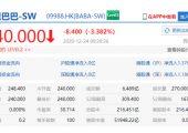 阿里巴巴港杏鑫平台主管股开盘跌超3% 此前被市监总局立案调查