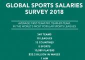 杏鑫招商Sportingintelligence:2018年全球体育收入榜