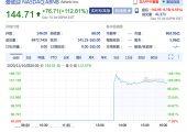 杏鑫主管注册Airbnb上市首日暴涨112.81% 市值达863亿美元
